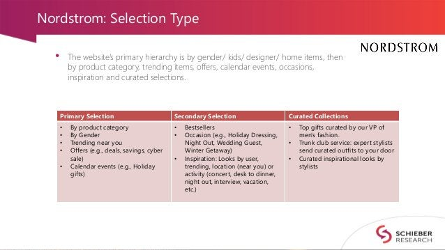 Nordstrom: Selection Type • The website's primary hierarchy is by gender/ kids/ designer/ home items, then by product cate...