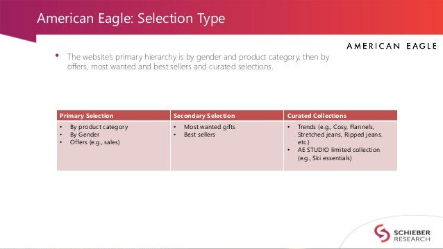 American Eagle: Selection Type • The website's primary hierarchy is by gender and product category, then by offers, most w...