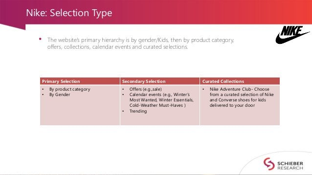 Nike: Selection Type • The website's primary hierarchy is by gender/Kids, then by product category, offers, collections, c...