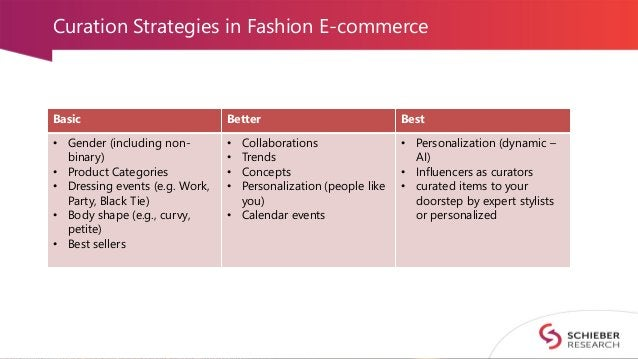 Curation Strategies in Fashion E-commerce Basic Better Best • Gender (including non- binary) • Product Categories • Dressi...