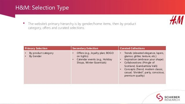 H&M: Selection Type • The website's primary hierarchy is by gender/home items, then by product category, offers and curate...
