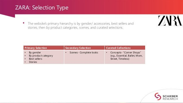 ZARA: Selection Type • The website's primary hierarchy is by gender/ accessories, best sellers and stories, then by produc...