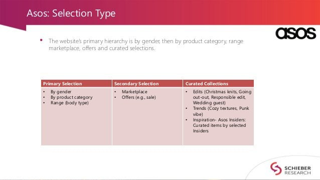 Asos: Selection Type • The website's primary hierarchy is by gender, then by product category, range marketplace, offers a...