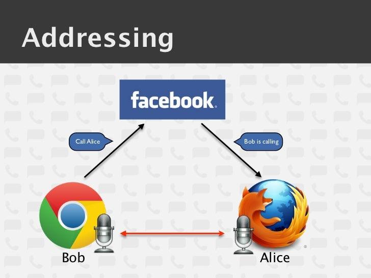 Addressing   Call Alice   Bob is calling  Bob                 Alice