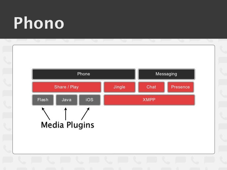 Phono                     Phone                     Messaging          Share / Play         Jingle    Chat        Presence...