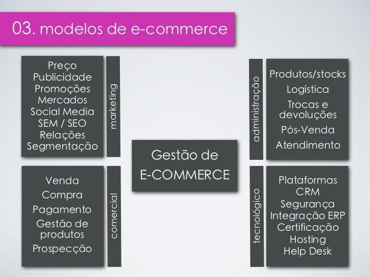 03. modelos de e-commerce      Preço  Publicidade                                              Produtos/stocks            ...