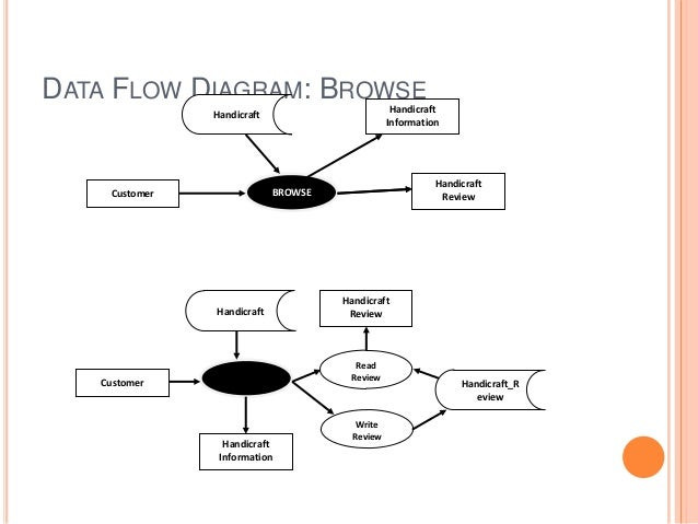 Ecommerce data flow diagram ccuart Choice Image