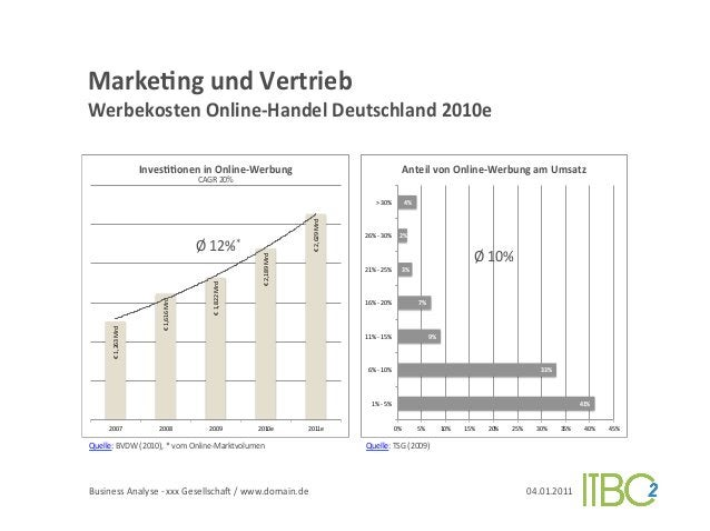 MarkeVng und Vertrieb          Werbekosten Online-‐Handel Deutschland 2010e                                ...