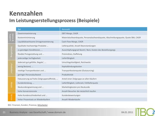 Kennzahlen            Im Leistungserstellungsprozess (Beispiele)                                Ziel            ...