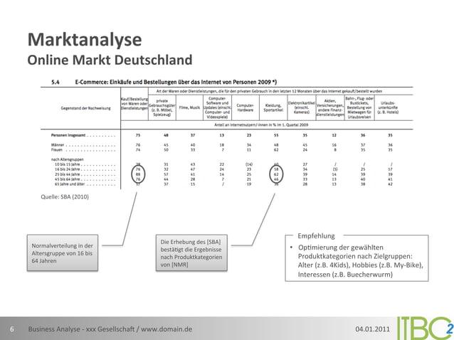 Marktanalyse         Online Markt Deutschland               Quelle: SBA (2010)                            ...