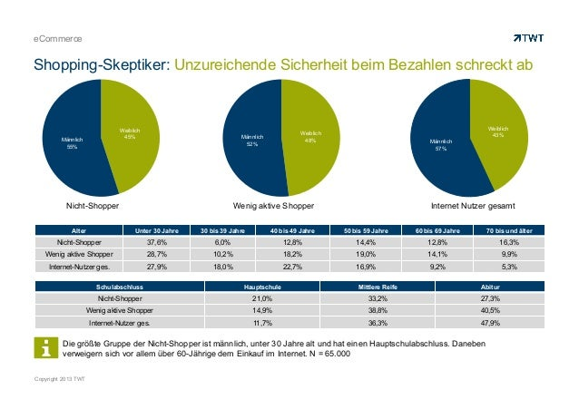 Copyright 2013 TWT eCommerce Shopping-Skeptiker: Unzureichende Sicherheit beim Bezahlen schreckt ab Die größte Gruppe der ...