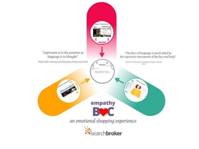 An emotional shopping experience, Searchbroker