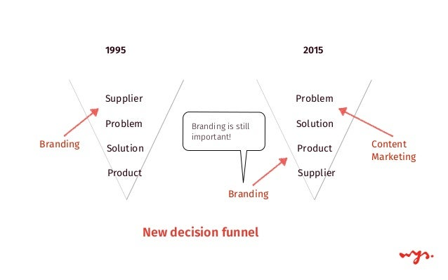 In 1995, I had to go to a library to do research. In 2005, I had to go to a special room in my house. New decision funnel,...