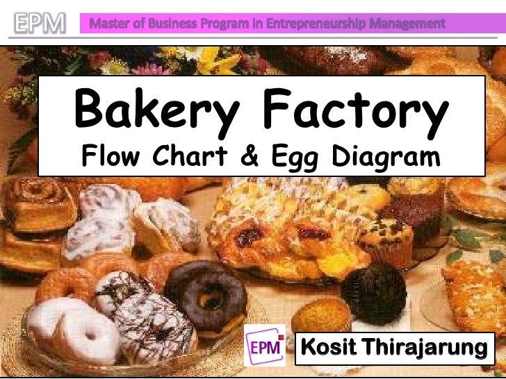 https://image.slidesharecdn.com/ecommerce-croissant-egg-diagram-presentation-1285110461-phpapp02/95/bakery-croissant-flow-chart-amp-egg-diagram-1-728.jpg?cb=1285093876