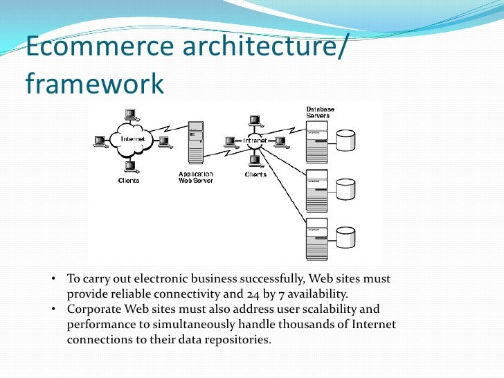 E commerce system technologies repository and networking for E commerce architecture
