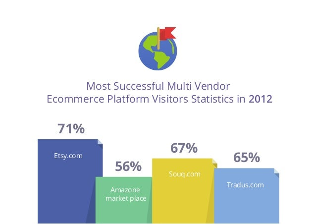 Ecommerce in Middle East Statistics and Trends