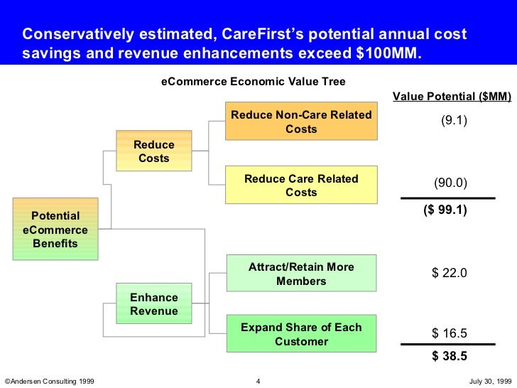e commerce research proposal The canadian e-retail opportunity - assessing the key players and trends at play in the fast-growing—and, in many ways, untapped—canadian e-commerce market.