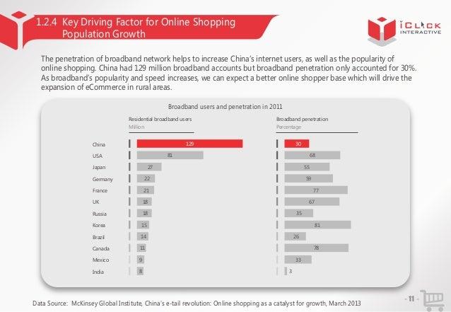 China Broadband Penetration