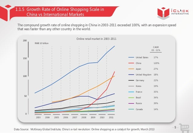 china ecommerce market analysis report 2013 chapter 1 industry rev. Black Bedroom Furniture Sets. Home Design Ideas