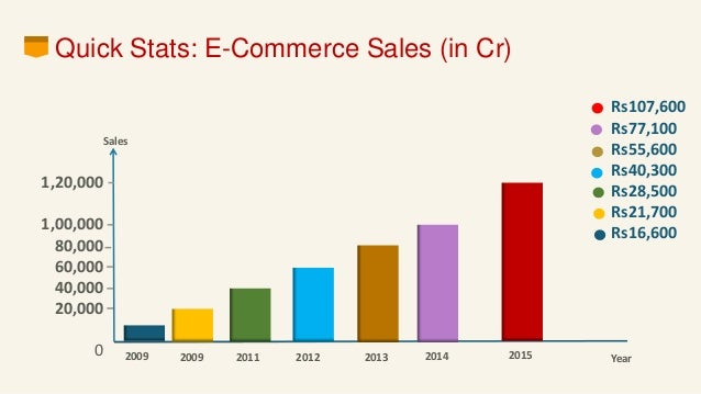 What is e-commerce and what are the major threats to e-commerce security?