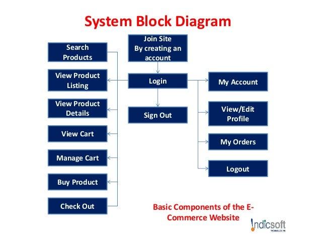 e commerce website development proposal rh slideshare net E-Commerce Logistics E-Commerce Logo Design