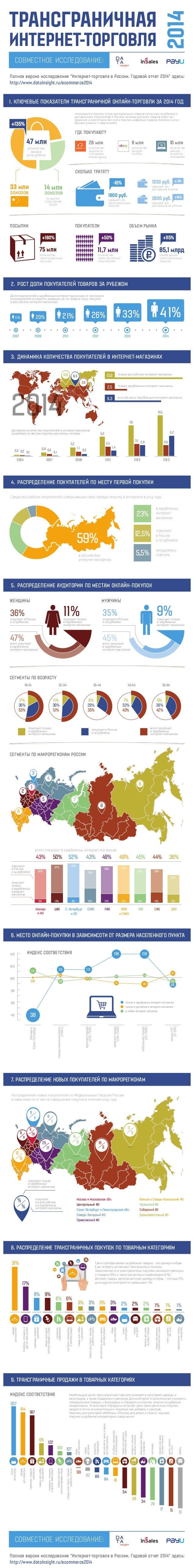 Учитываются покупки только материальных товаров купленных за рубежом и доставленных покупателям в Россию, включая доставки...