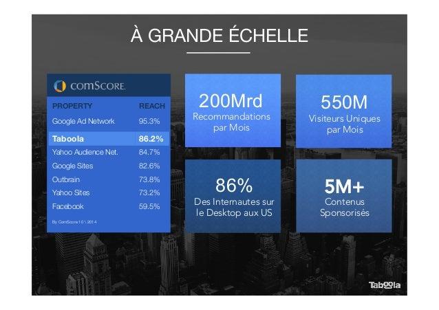 550M Visiteurs Uniques par Mois 200Mrd Recommandations par Mois Des Internautes sur le Desktop aux US 86% Contenus Sponsor...