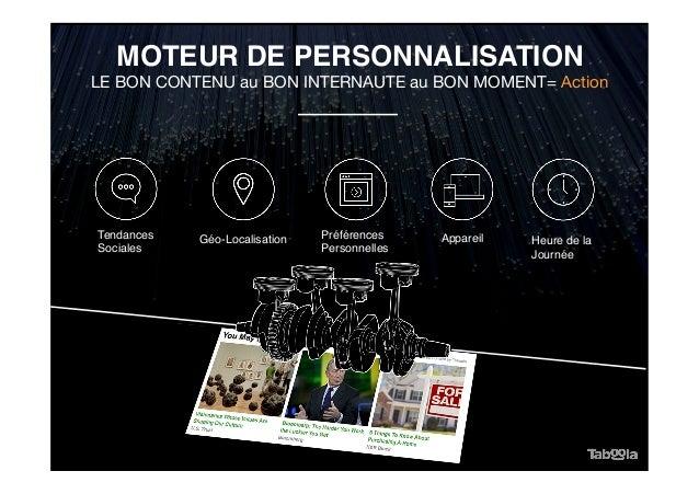 MOTEUR DE PERSONNALISATION Préférences Personnelles Appareil Heure de la Journée Géo-LocalisationTendances Sociales LE BON...