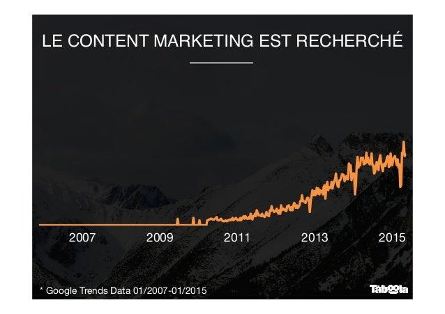 LE CONTENT MARKETING EST RECHERCHÉ 2007  2009  2011  2013  2015 * Google Trends Data 01/2007-01/2015