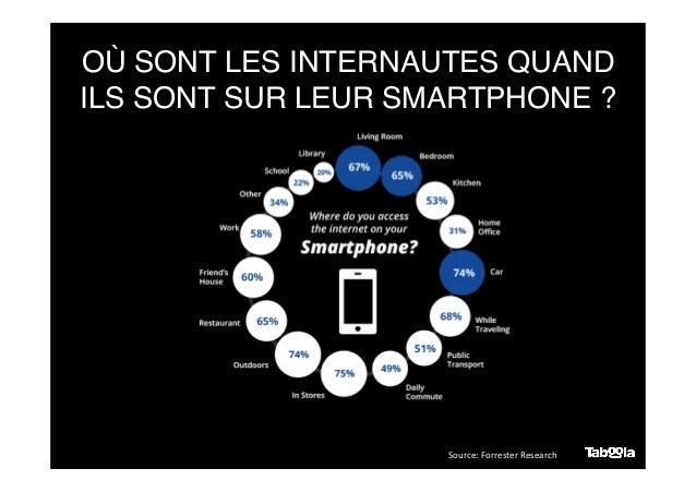 OÙ SONT LES INTERNAUTES QUAND ILS SONT SUR LEUR SMARTPHONE ? Source:  Forrester  Research