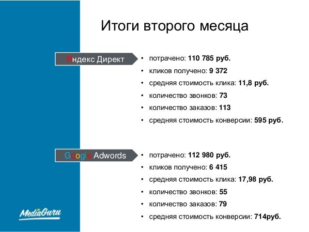 Средняя стоимость контекстной рекламы в кликах