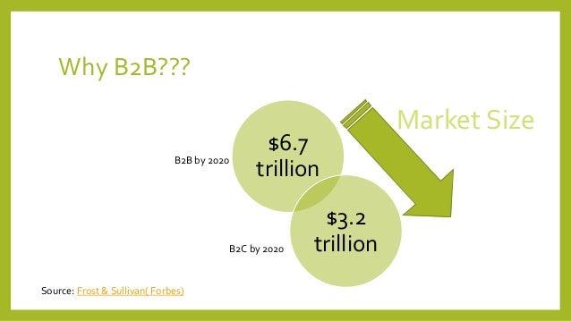 B2B and e-commerce Architecture Slide 3