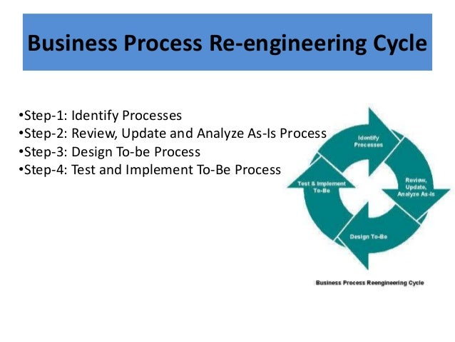 Business Process Re-engineering Cycle •Step-1: Identify Processes •Step-2: Review, Update and Analyze As-Is Process •Step-...