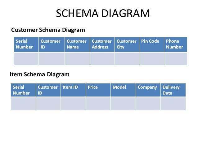 SCHEMA DIAGRAM Customer Schema Diagram Item Schema Diagram Serial Number Customer ID Customer Name Customer Address Custom...