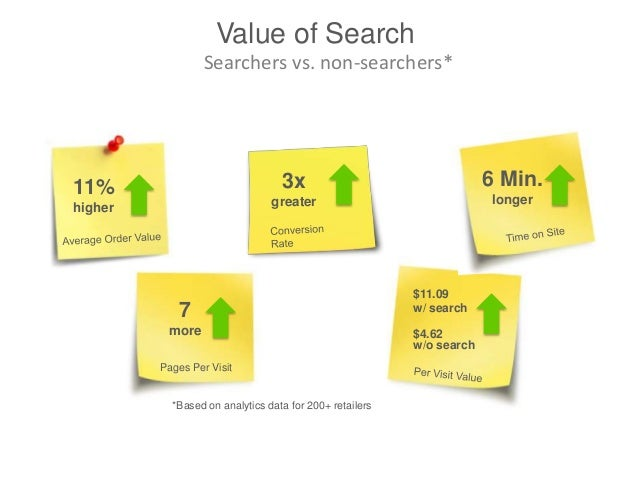 The Rise of Mobile Search • 25% of all search queries are made on mobiles • 59% of smartphone users regularly access searc...