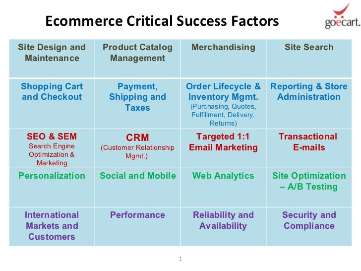 success factors of ecommerce in china However, e-commerce in china and the us is hyper competitive the company would need to find new paths for growth some of the recent acquisitions can allow alibaba to experiment in new businesses .