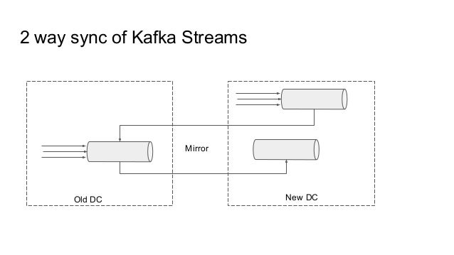 2 way sync of Kafka Streams Mirror Old DC New DC