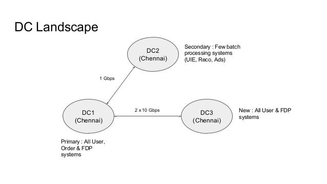 DC Landscape DC2 (Chennai) DC1 (Chennai) DC3 (Chennai) 1 Gbps 2 x 10 Gbps Primary : All User, Order & FDP systems Secondar...