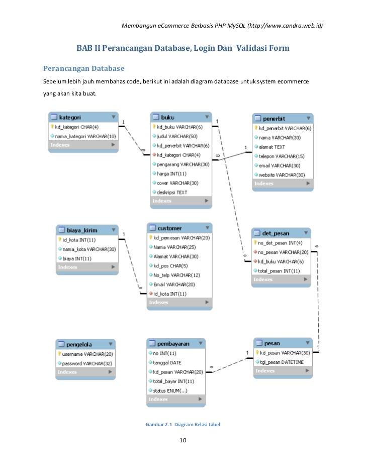 E Commerce Dengan Php Mysql Docx