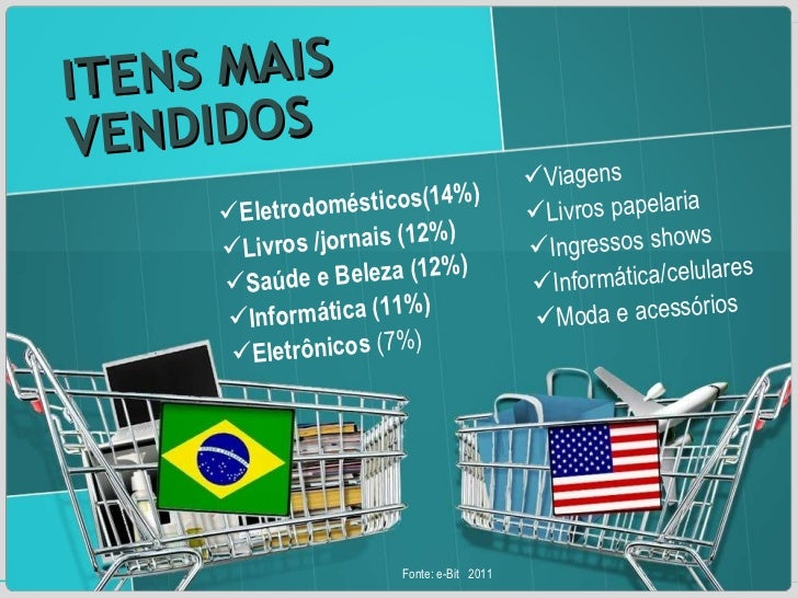 ITENS MAIS VENDIDOS <ul><li>Eletrodomésticos(14%) </li></ul><ul><li>Livros /jornais (12%) </li></ul><ul><li>Saúde e Beleza...