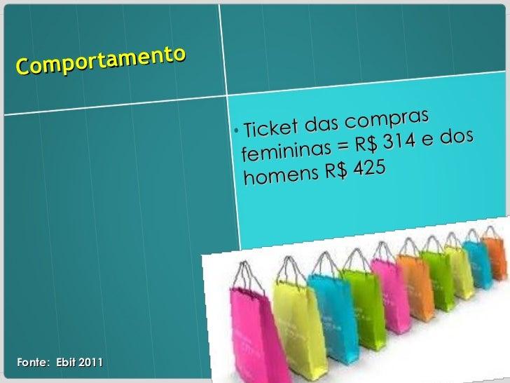 Comportamento  <ul><li>Ticket das compras femininas = R$ 314 e dos homens R$ 425 </li></ul>Fonte:  Ebit 2011