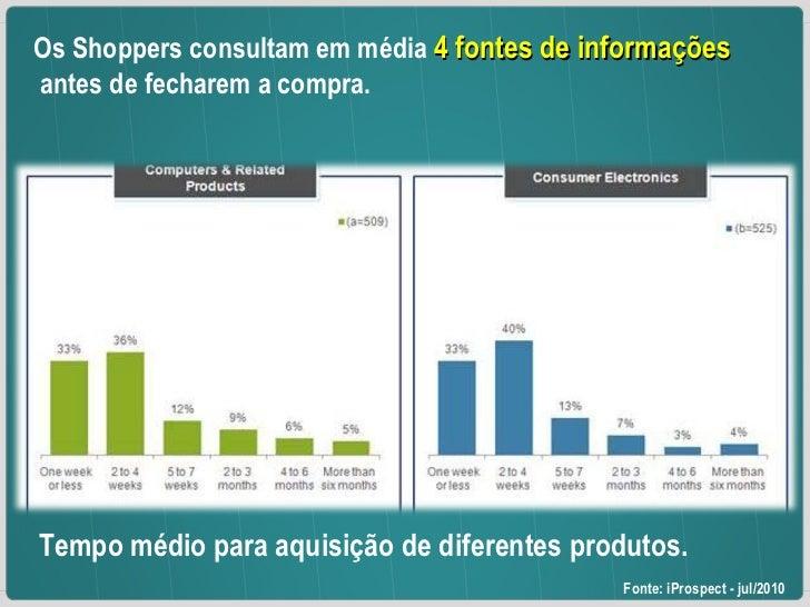 ... Os Shoppers consultam em média  4 fontes de informações antes de fecharem a compra.  Fonte: iProspect - jul/2010 Tempo...