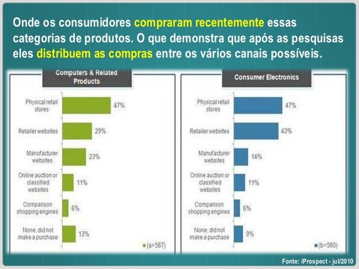 Onde os consumidores  compraram recentemente  essas categorias de produtos. O que demonstra que após as pesquisas eles  di...