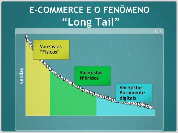 """E-COMMERCE E O FENÔMENO  """" Long Tail"""" vendas Varejistas """" Físicos"""" Varejistas Híbridos Varejistas Puramente digitais"""