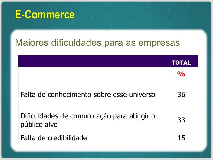 E-Commerce Maiores dificuldades para as empresas  TOTAL % Falta de conhecimento sobre esse universo 36 Dificuldades de co...