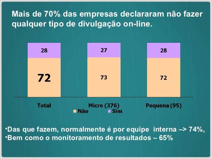 Mais de 70% das empresas declararam não fazer qualquer tipo de divulgação on-line. <ul><li>Das que fazem, normalmente é po...