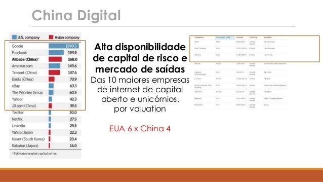 Alta disponibilidade de capital de risco e mercado de saídas Das 10 maiores empresas de internet de capital aberto e unicó...