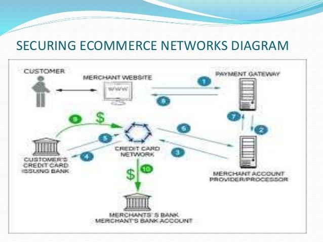 ecommerce final ppt rh slideshare net E-Commerce Nike E-Commerce Logistics