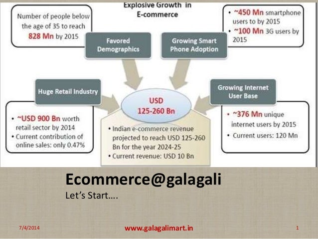 Ecommerce@galagali Let's Start…. 1www.galagalimart.in7/4/2014