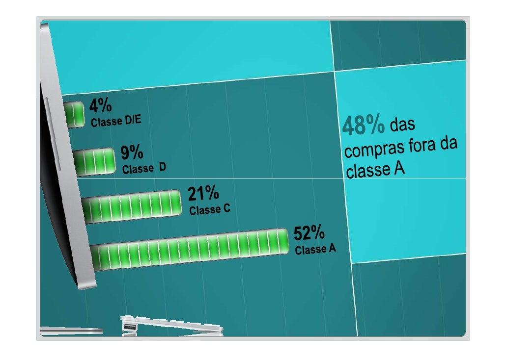 Volume de vendas geradas pelo e-commerce em relação ao faturamento total                         em média, corresponde a a...